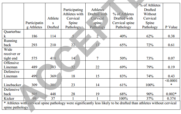 Cervical Spine Disorders in Football Players   Physical Therapy ...