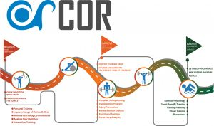 COR Client Pathway