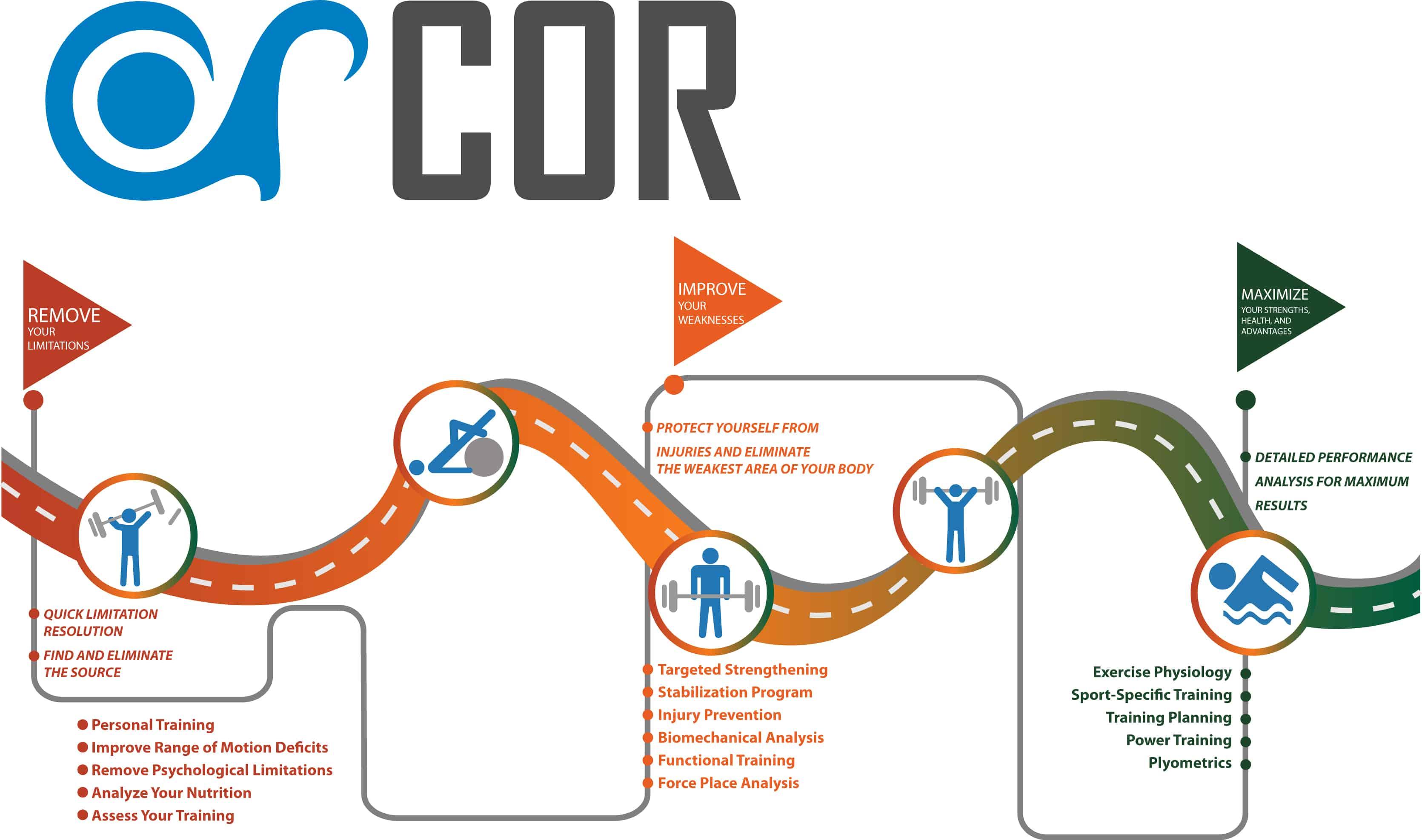 COR Client Pathway